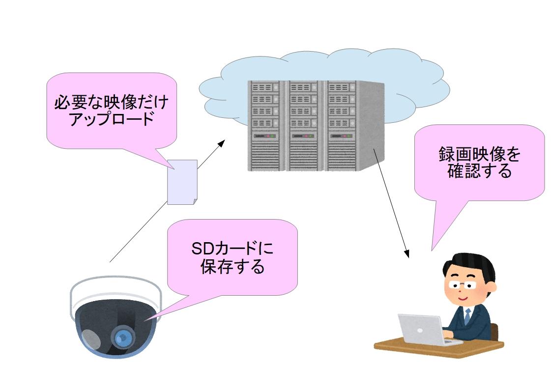 f:id:networkcamera:20200211162606j:plain