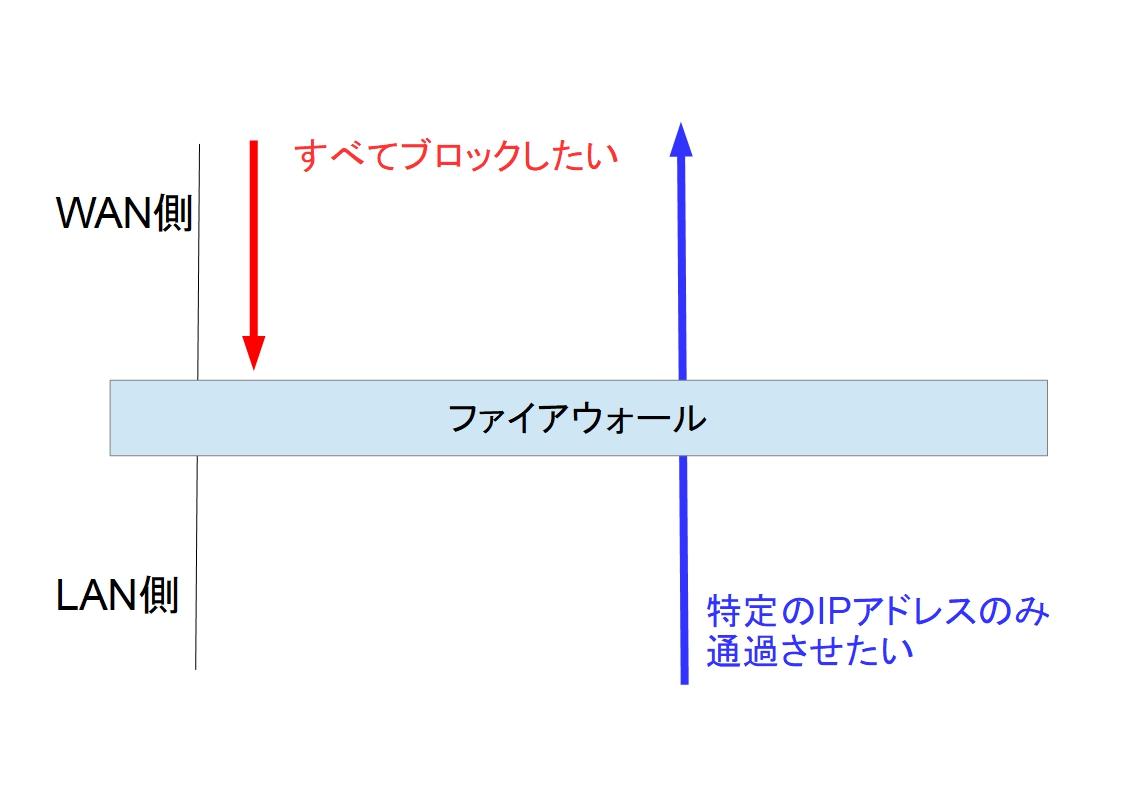 f:id:networkcamera:20200215053903j:plain