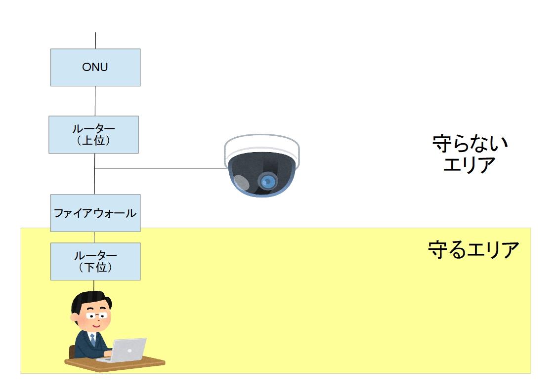 f:id:networkcamera:20200222214520j:plain