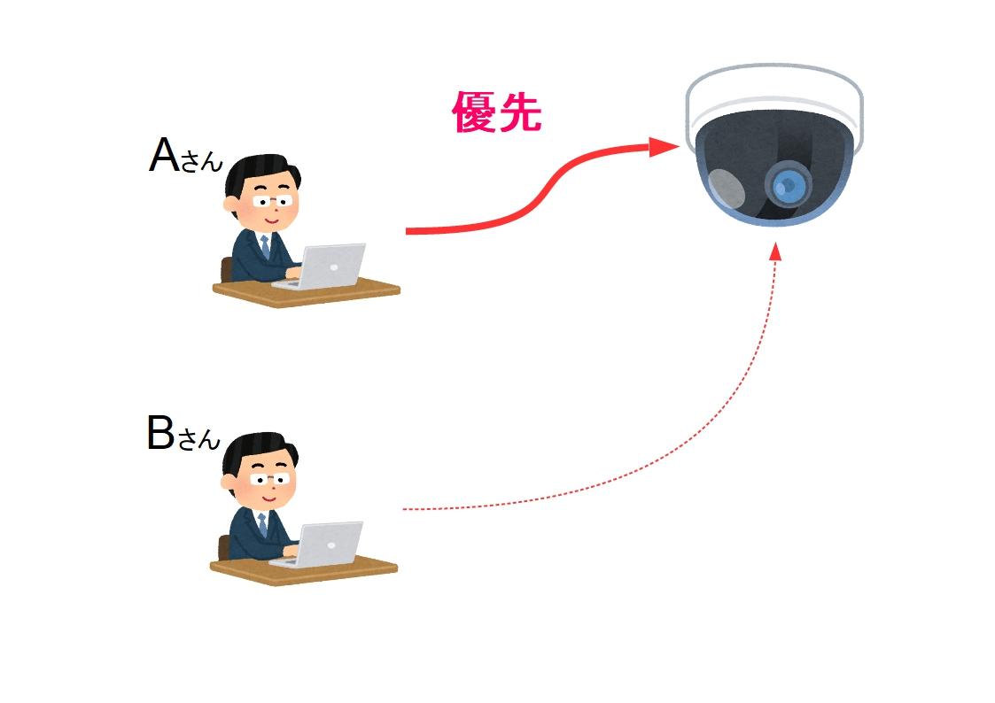 f:id:networkcamera:20200227204845j:plain