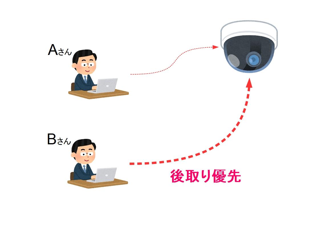 f:id:networkcamera:20200227205010j:plain