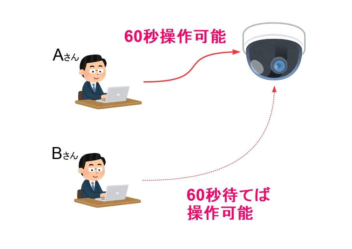 f:id:networkcamera:20200227205251j:plain