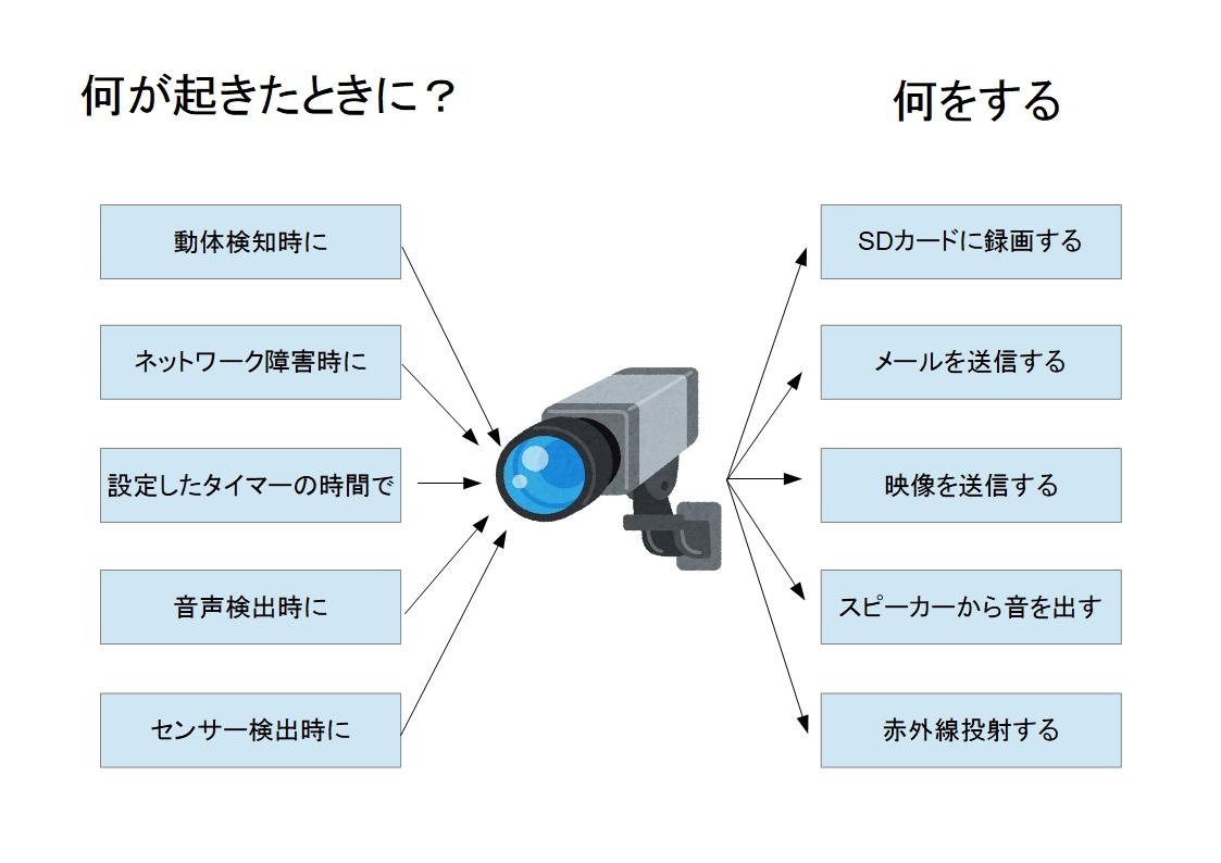 f:id:networkcamera:20200308101138j:plain