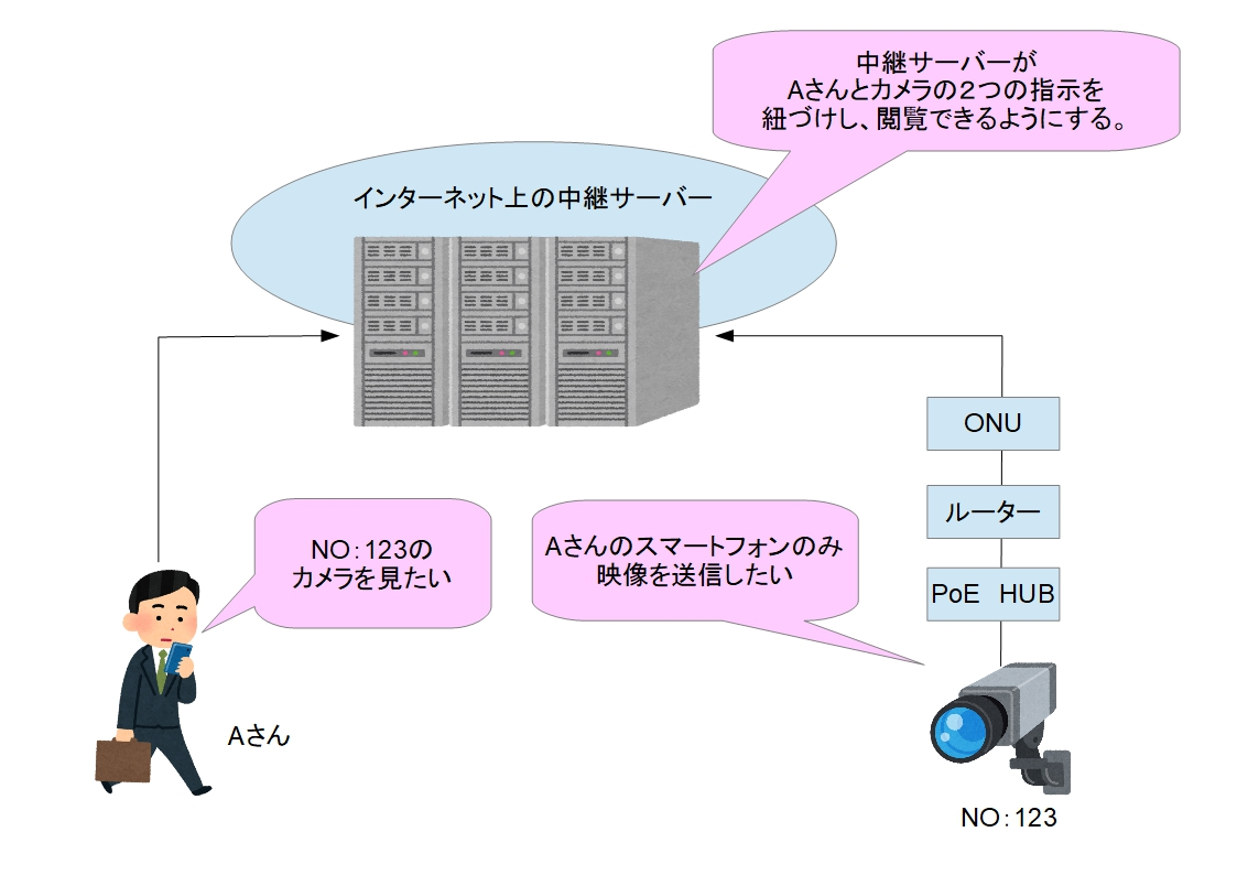 f:id:networkcamera:20200325212139j:plain