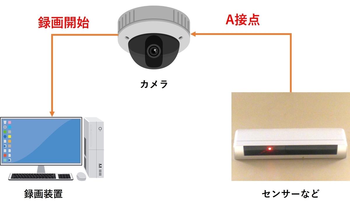 f:id:networkcamera:20200417231557j:plain