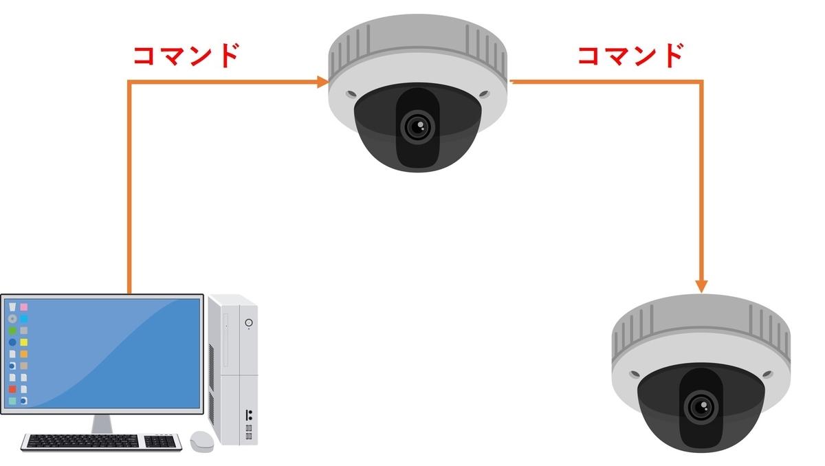 f:id:networkcamera:20200418013223j:plain
