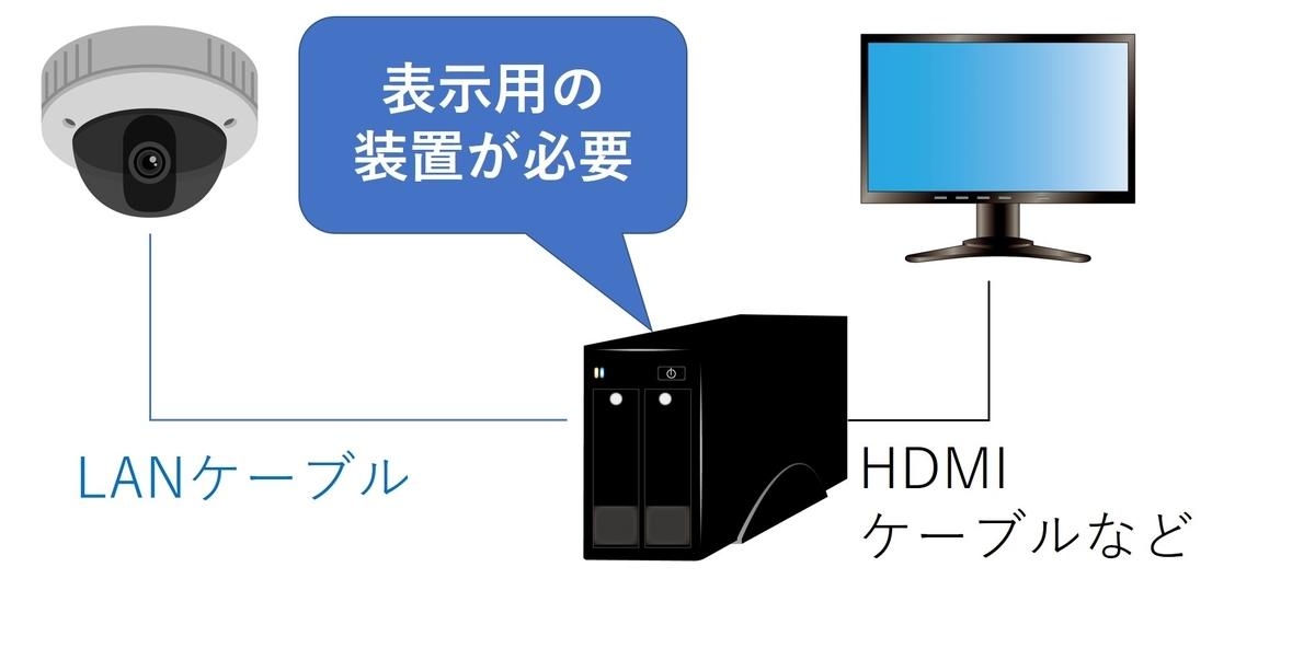 f:id:networkcamera:20200502002121j:plain