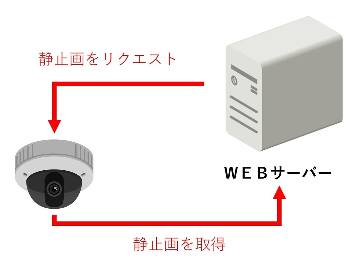 f:id:networkcamera:20200516221643j:plain