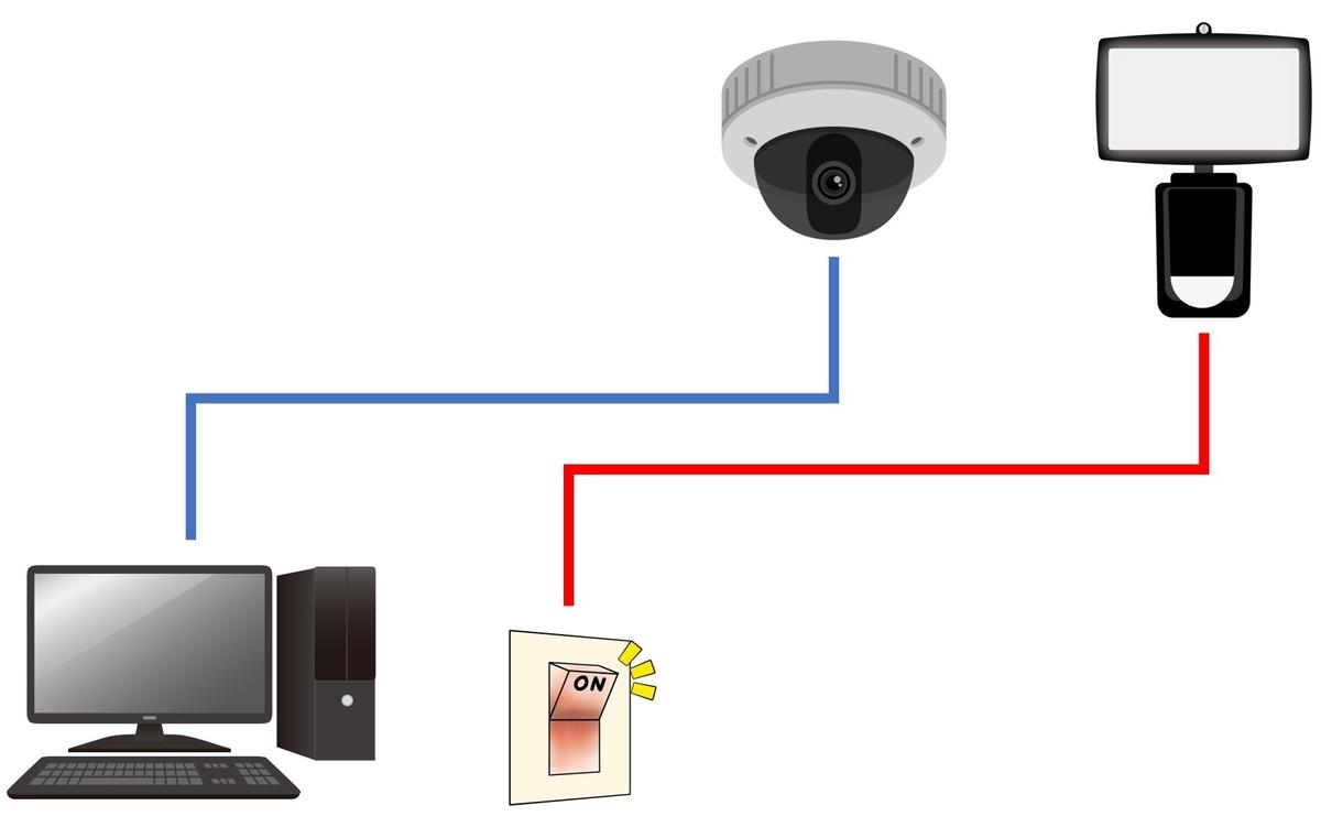 f:id:networkcamera:20200521233718j:plain