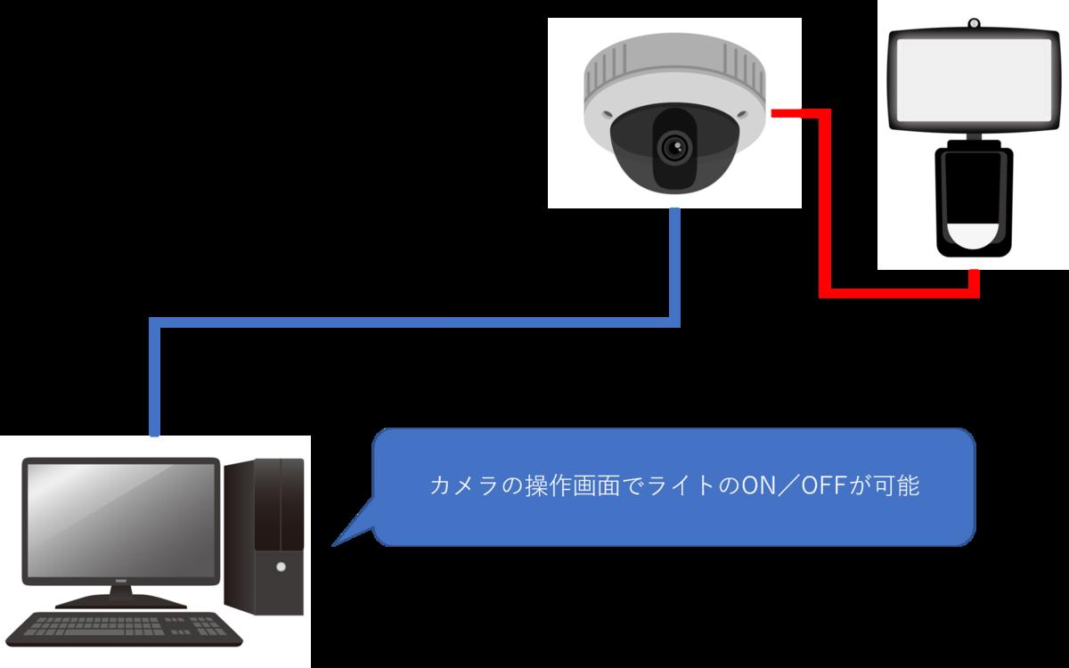 f:id:networkcamera:20200521233935p:plain