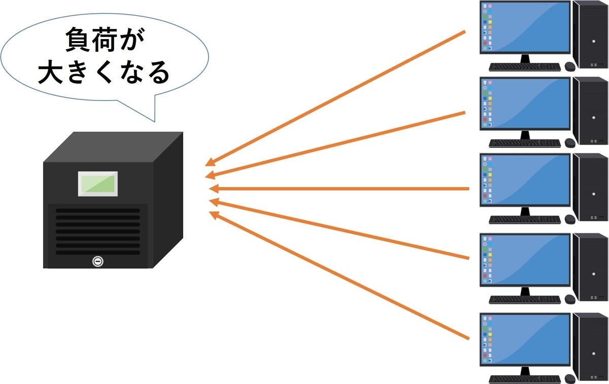 f:id:networkcamera:20200530214959j:plain