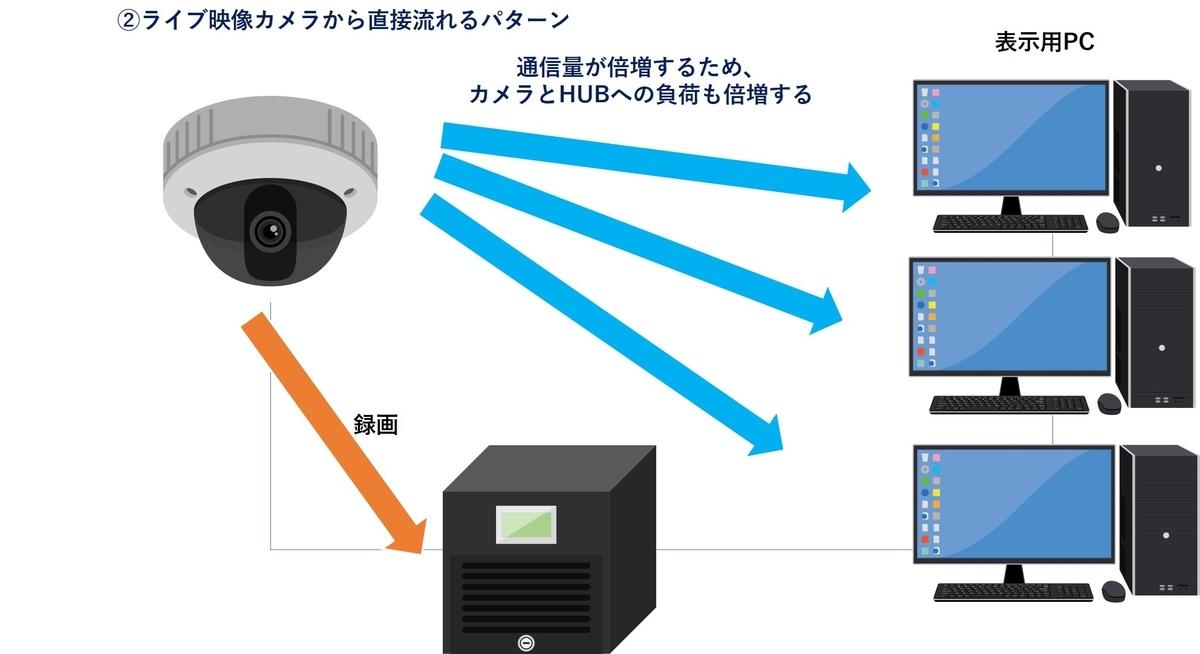 f:id:networkcamera:20200606235526j:plain