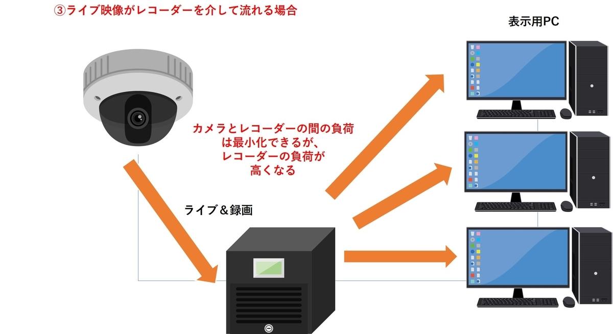 f:id:networkcamera:20200607000354j:plain