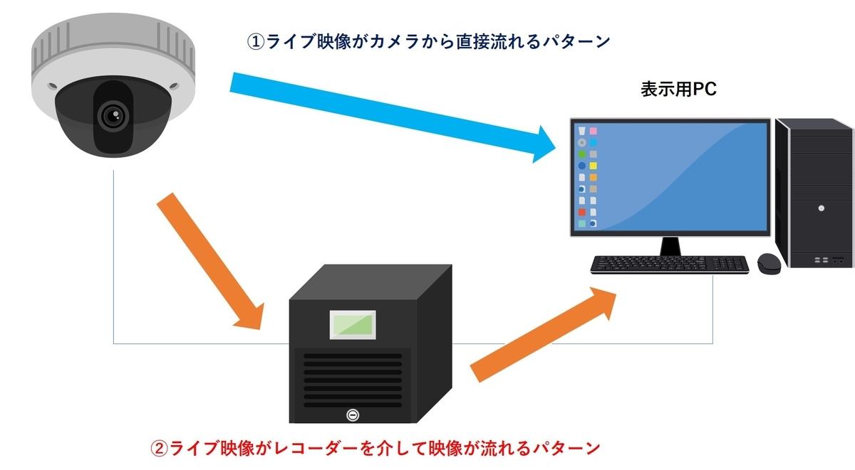 f:id:networkcamera:20200607001305j:plain