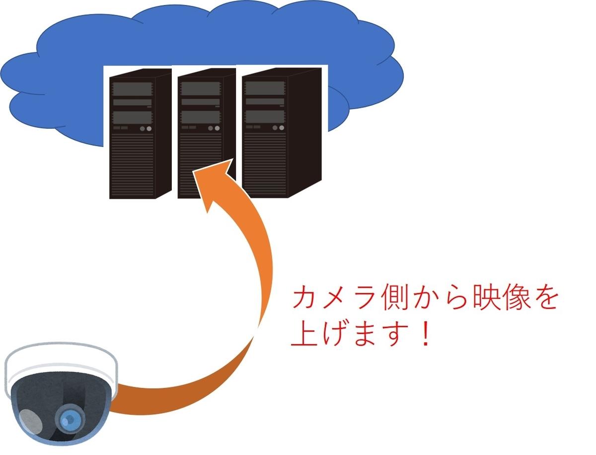 f:id:networkcamera:20200806005300j:plain