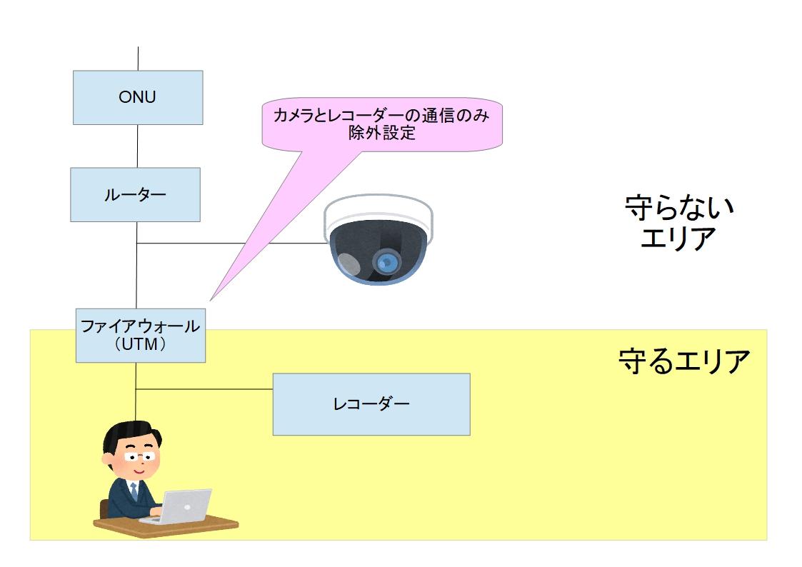 f:id:networkcamera:20210425202647j:plain