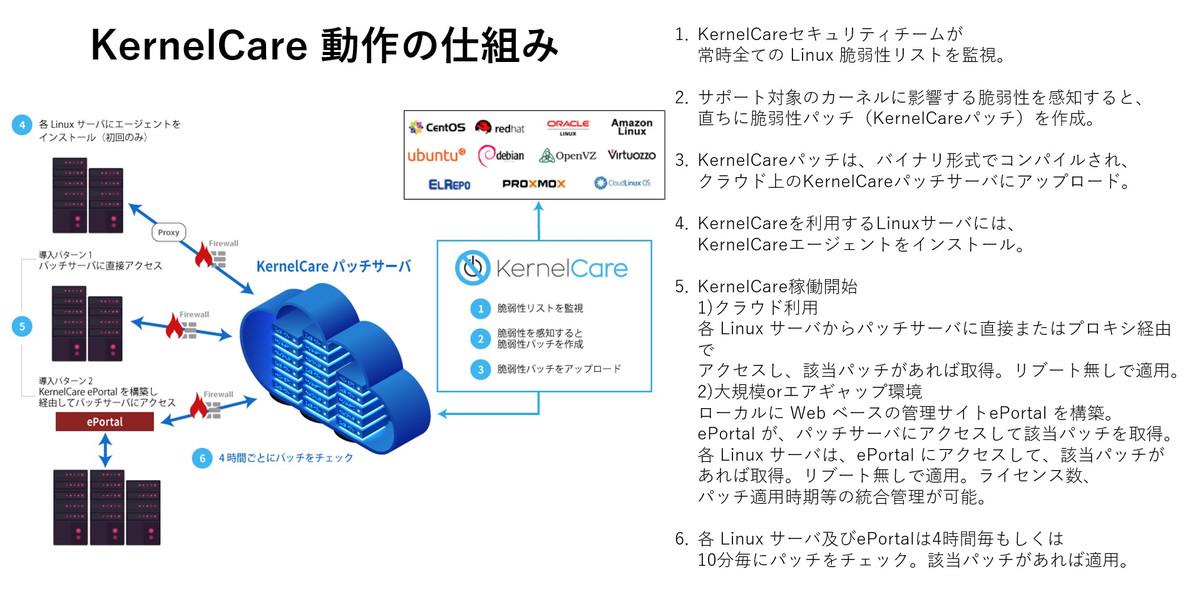 kernelcare1_2