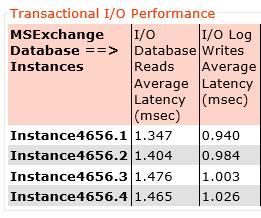 jetstress2016_12threads_latency