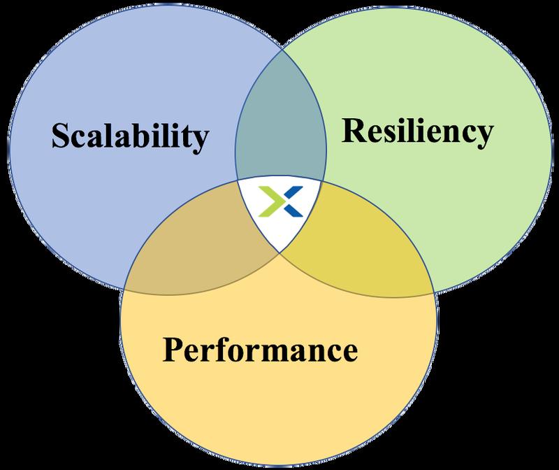 scalabilityresiliencyperformance