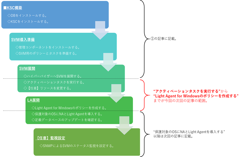 f:id:networld-blog-post:20210120142510p:plain
