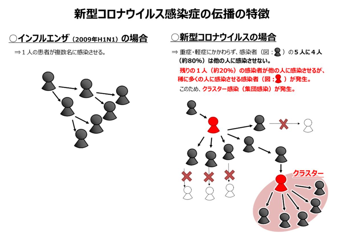 f:id:neurophys11:20200620104721p:plain