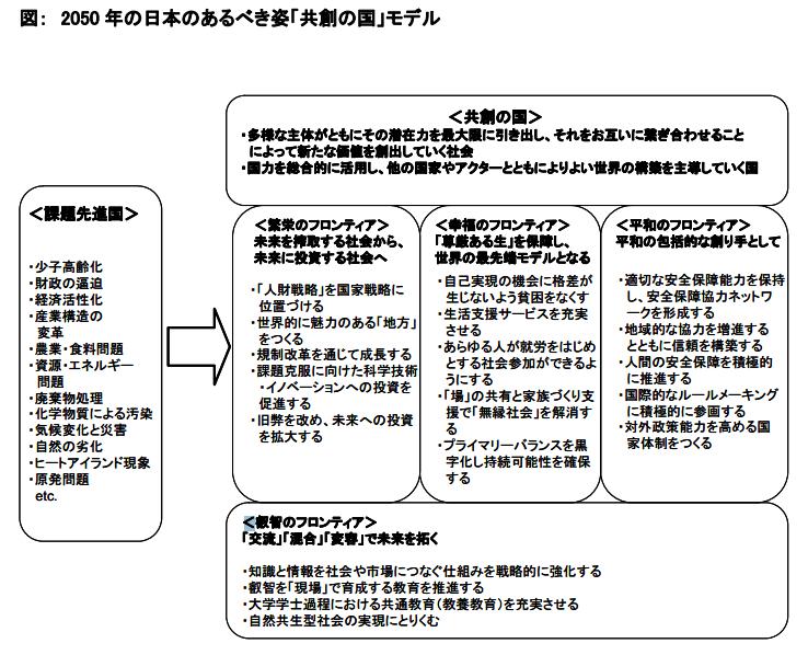 2050年の日本のあるべき姿モデル