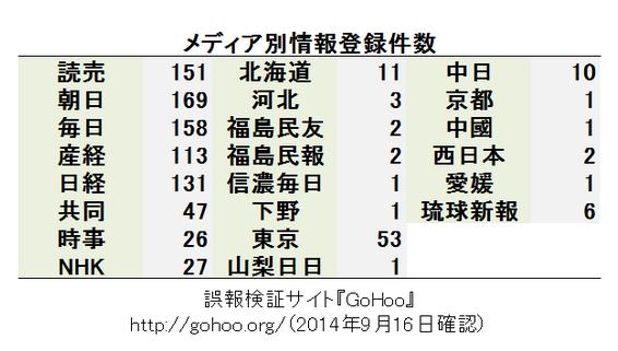 朝日新聞の誤報問題と新たなメディアの勃興 - 仕組みの群像