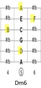 ジプシージャズ入門Dm6コード
