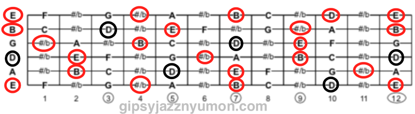 E7の構成音