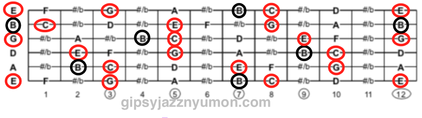 Cメジャーセブンの構成音の楽譜