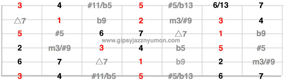 ギターの指板を使った度数表