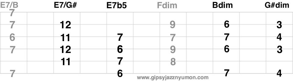 E7の代理コード