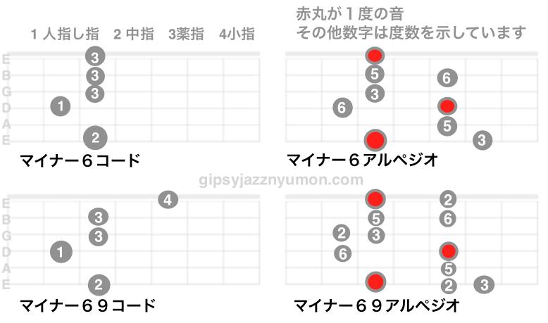 マイナー6コード、マイナー69コードのコードシェイプとアルペジオ