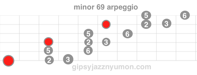 マイナー69コードのコードシェイプとアルペジオ
