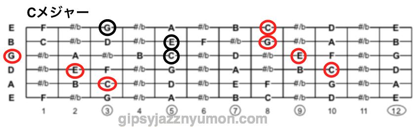 Cメジャーコードの構成音