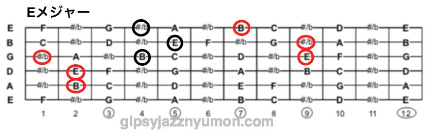 Eメジャーコードの構成音