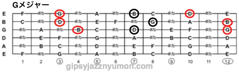 Gメジャーコードの構成音
