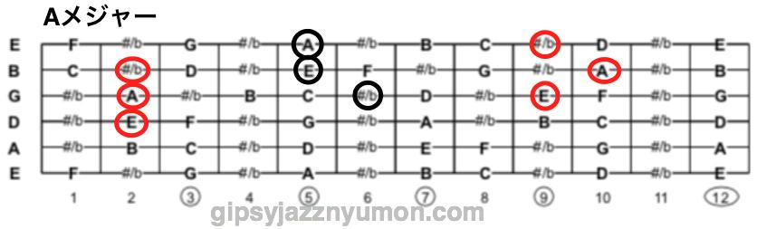 Aメジャーコードの構成音