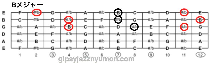 Bメジャーコードの構成音楽譜