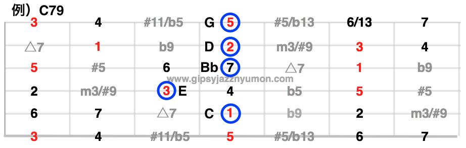 C79のギターコード