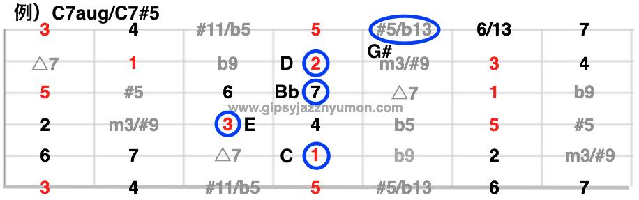 C#5/Caugのギターコード