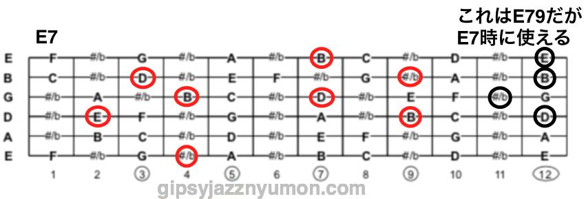 ギターコードのE7、色々なポジションポジション
