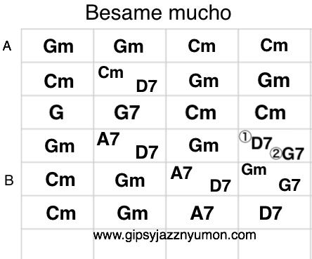 ベサメムーチョの楽譜コード/besame mucho chords
