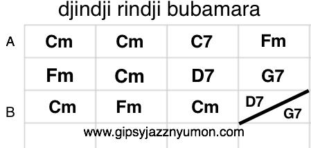 エミールクストリッツァ・黒猫・白猫のコード譜
