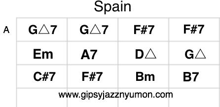 チックコリア スペインのコード譜