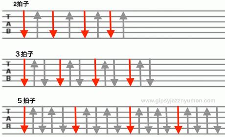 ギターストロークの練習