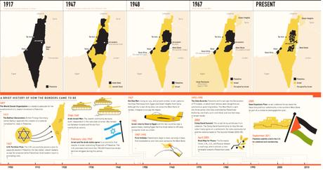 パレスチナの国土の減り具合