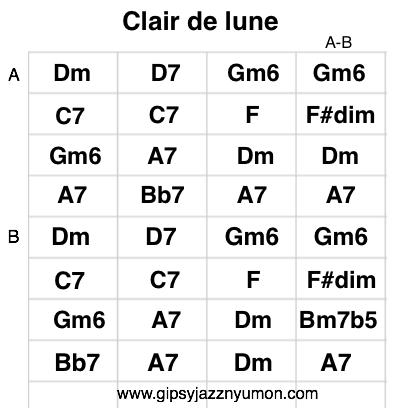 ジプシージャズ・クレアドルーン・Clair de luneのコード進行