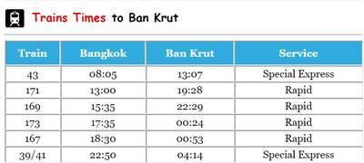 フアランポーン駅からバンクルット行の電車の時間表