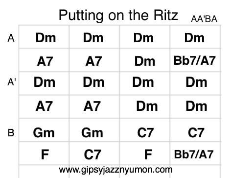 Puttin' on the Ritz、踊るリッツの夜のギターコード